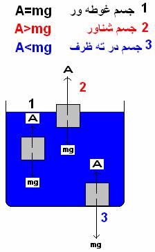 img/daneshnameh_up/9/97/Arashmidos_Test.png