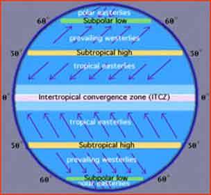 مناطق کم فشار و پر فشار بر روی کره زمین