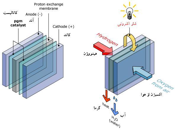 img/daneshnameh_up/b/b0/shema_fuel_cell.JPG