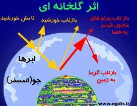 http://daneshnameh.roshd.ir/mavara/img/daneshnameh_up/c/cd/Greenhouseeffect.JPG