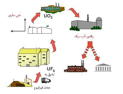 img/daneshnameh_up/e/ed/chp_nuclearfuelcycle1.jpg