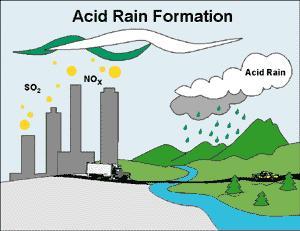باران اسیدی چیست؟ باران اسیدی